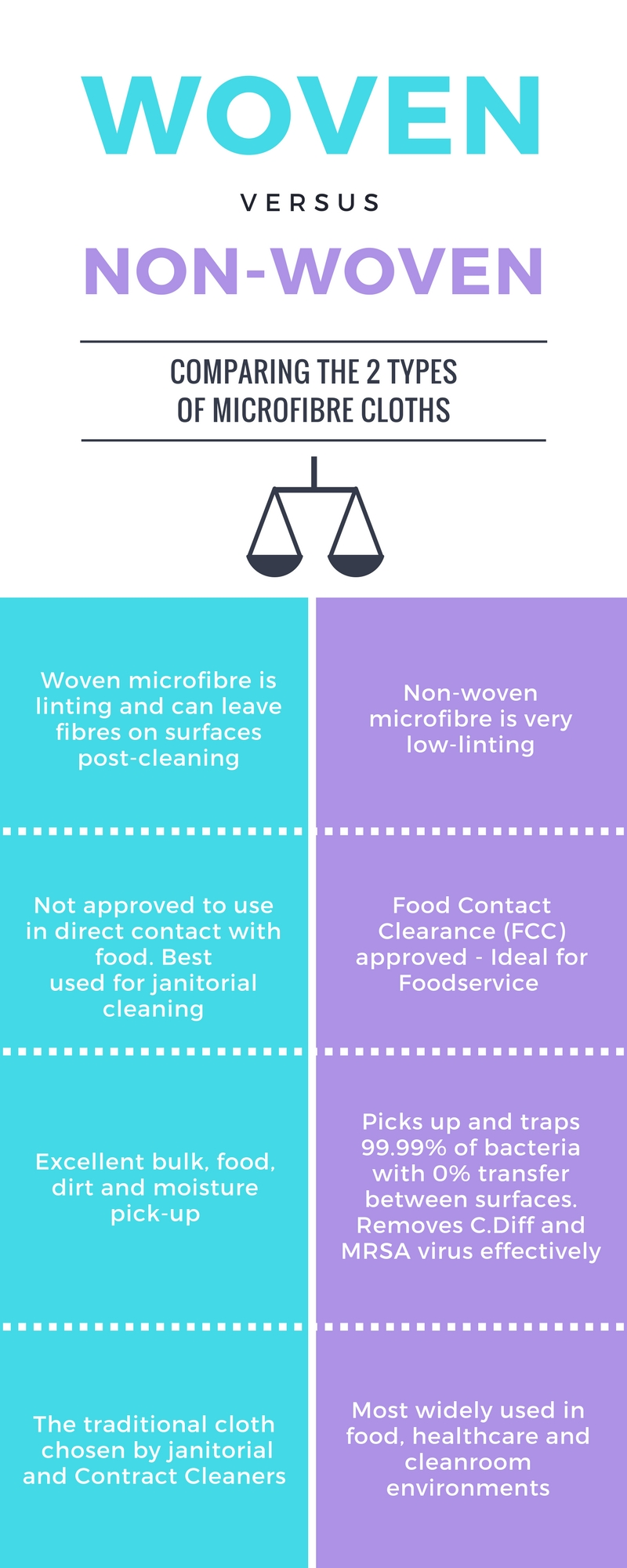 Woven Vs Non-Woven Microfibres – Which Is Best?